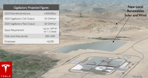 This is the design plan for the future Tesla Gigafactory in Nevada